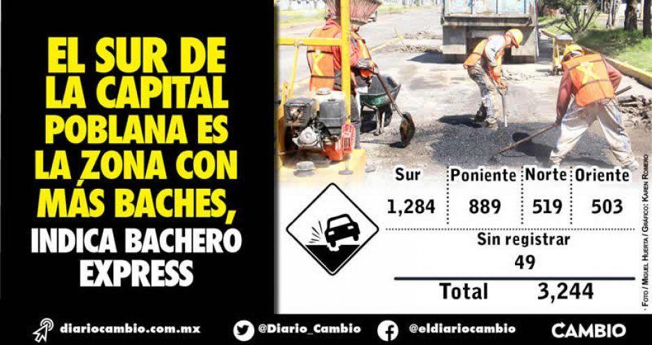 El sur de la capital poblana es la zona con más baches, indica Bachero Express
