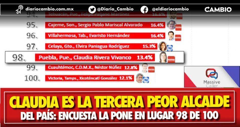 Claudia es la tercera peor alcalde del país: encuesta la pone en lugar 98 de 100