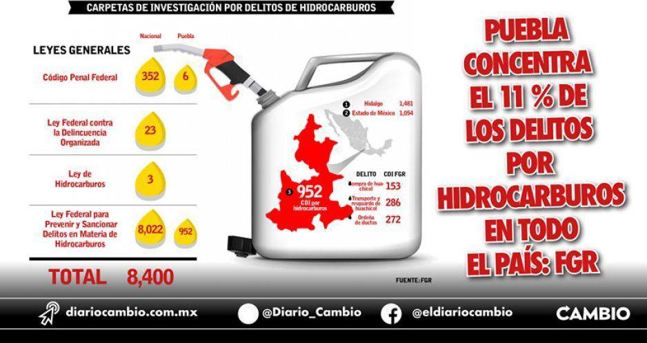 Puebla concentra el 11 % de los delitos por hidrocarburos en todo el país: FGR