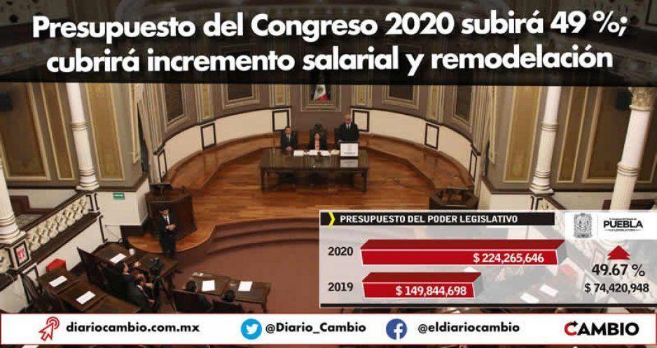 Presupuesto del Congreso 2020 subirá 49 %; cubrirá incremento salarial y remodelación