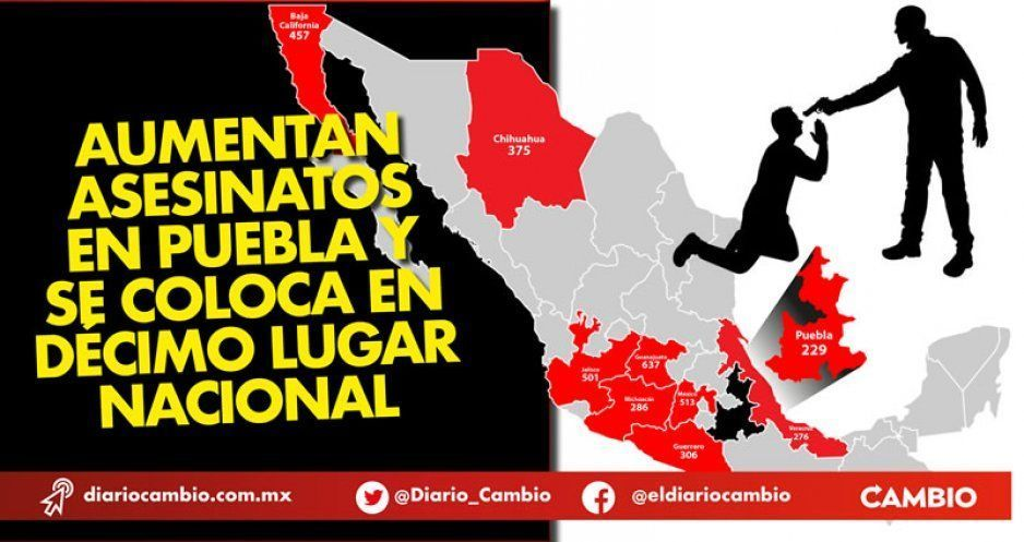 Aumentan asesinatos en Puebla y se coloca en décimo lugar nacional