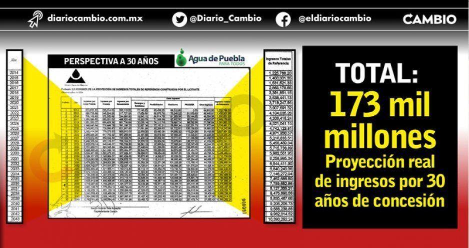 Agua de Puebla proyecta recaudar 173 mil millones de pesos en 30 años