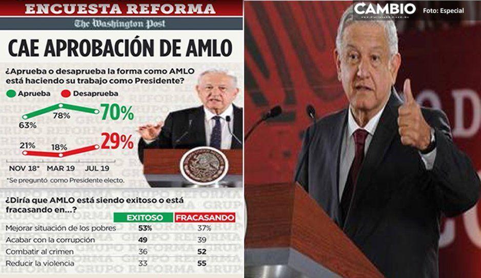 La inseguridad hace que la aprobación de AMLO baje al 70 % tras siete meses de gobierno