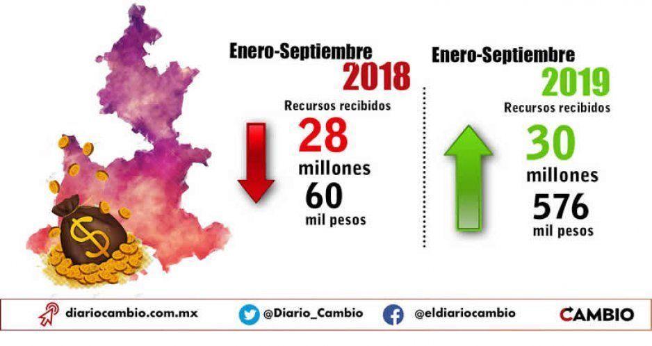 Participaciones federales a Puebla aumentan 8.9 % respecto a 2018