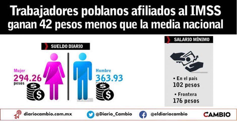 Trabajadores poblanos afiliados al IMSS ganan 42 pesos menos que la media nacional