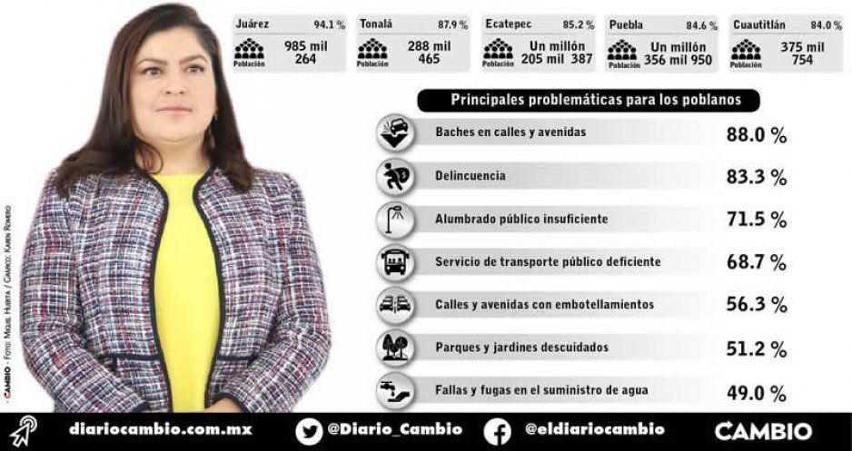 Demoledora encuesta de INEGI pone a Claudia entre los peores alcaldes del país