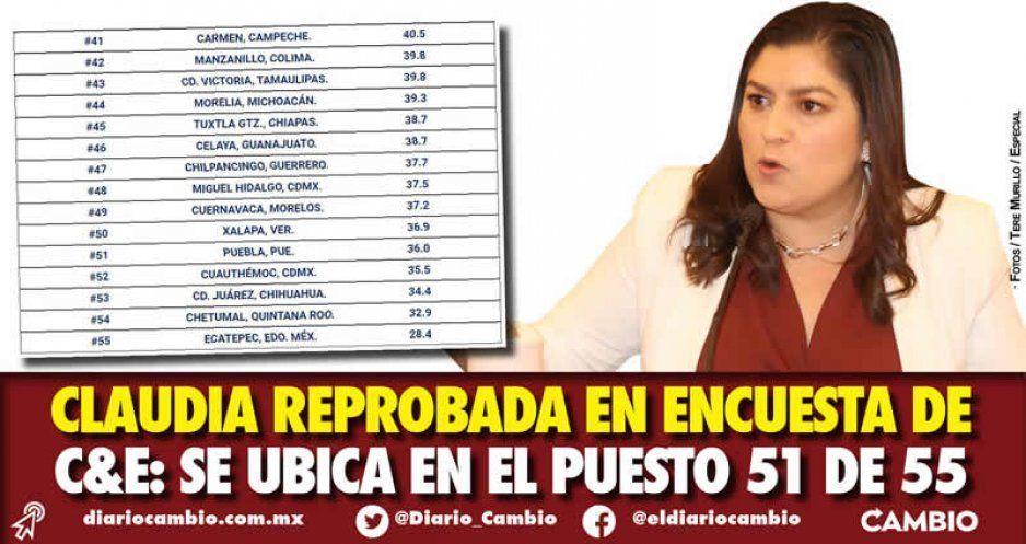 Claudia reprobada en encuesta de C&E: se ubica en el puesto 51 de 55