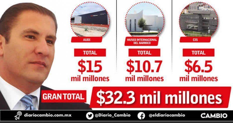 32 mil millones, el costo real de los PPS de Moreno Valle: se deben todavía 25 mil millones y faltan veinte años por pagar