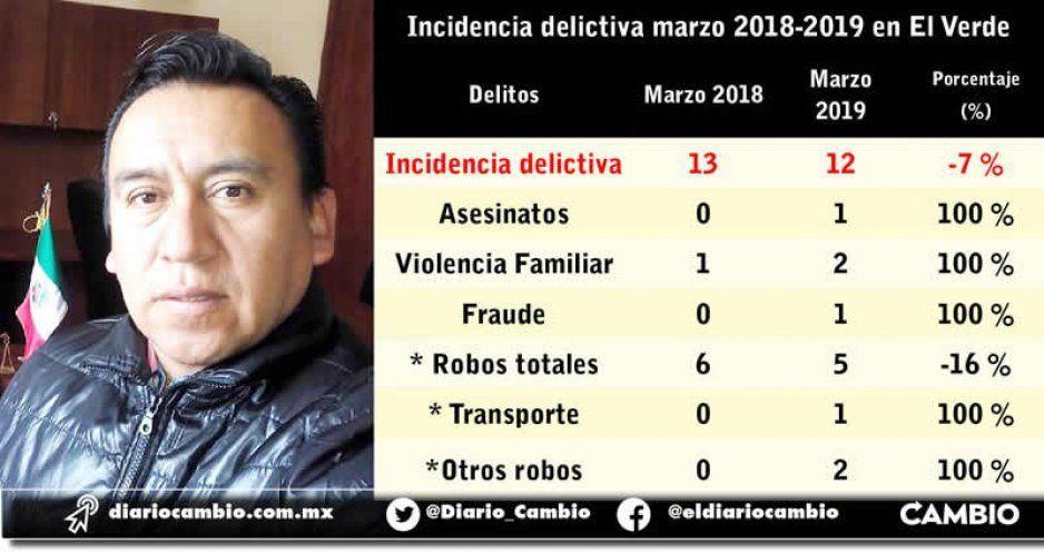 Homicidios, robo a transporte, violencia familiar y fraude aumentan en El Verde