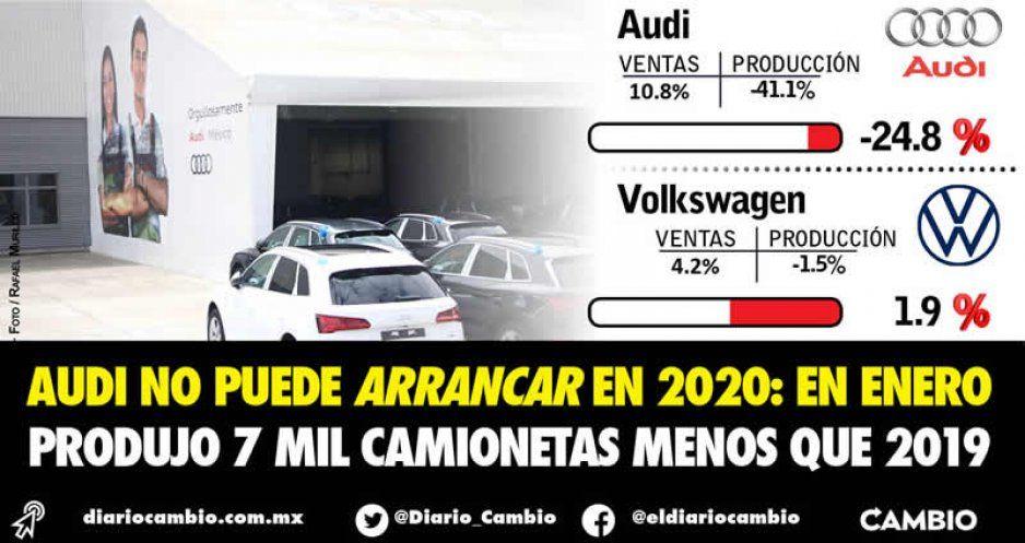 Audi no puede arrancar en 2020: en enero produjo 7 mil camionetas menos que 2019