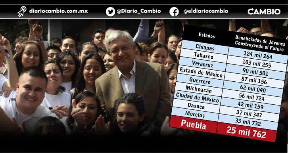 Puebla en top ten  de ninis beneficiados con programa Jóvenes Construyendo el Futuro