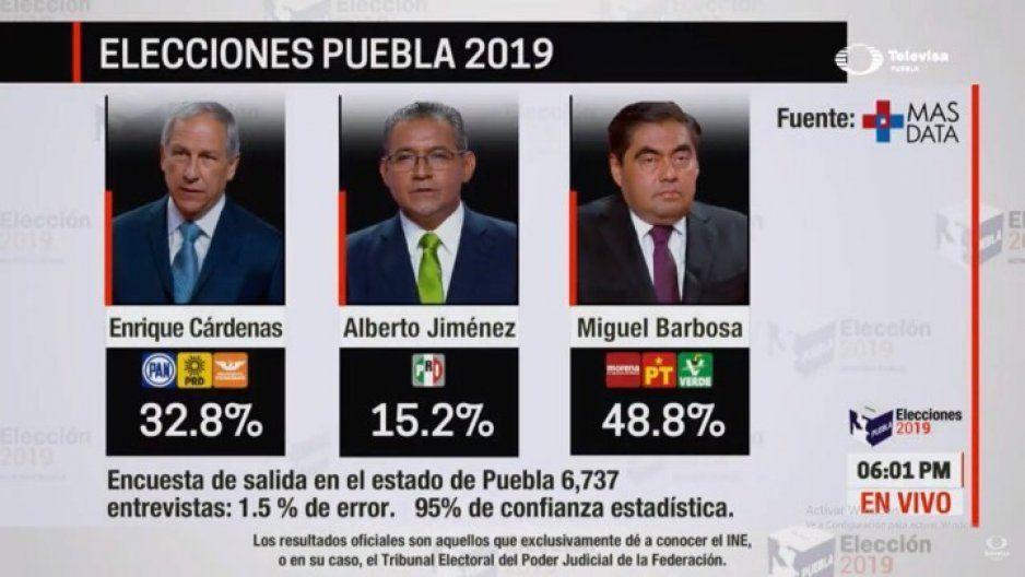 Mas DATA da por ganador a Barbosa con el 48.8 % de las preferencias electorales