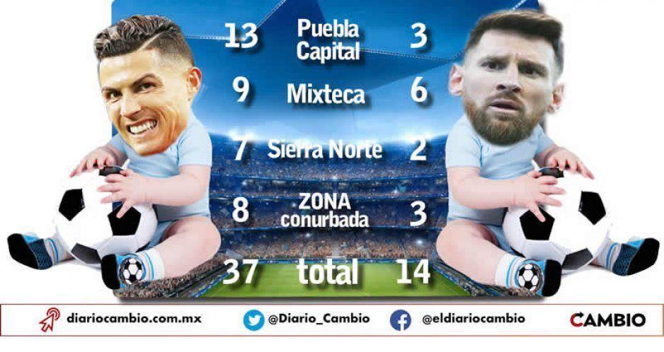 En Puebla hay 37 Cristiano Ronaldo y sólo 14 Messi