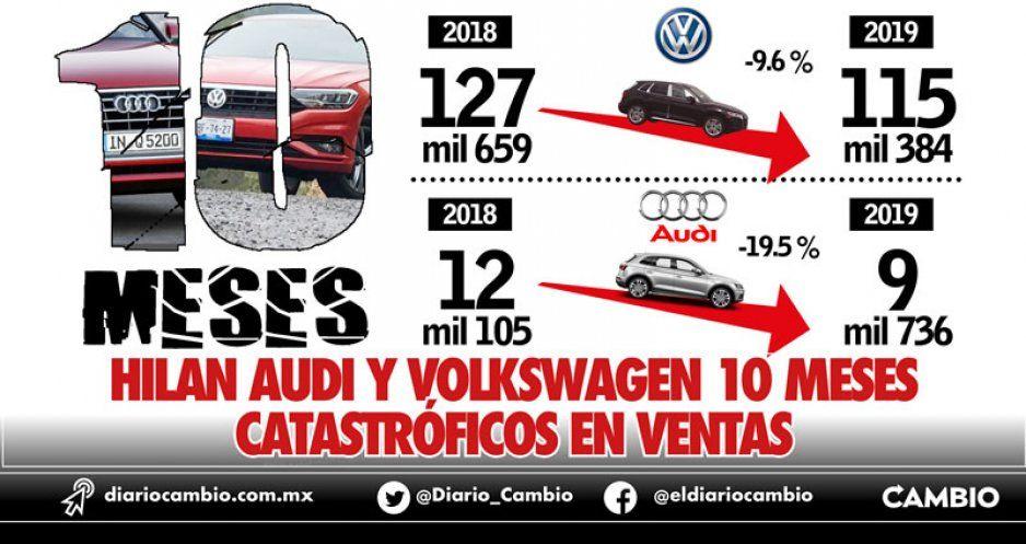 Hilan Audi y Volkswagen 10 meses catastróficos en ventas