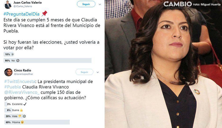 9 de cada 10 poblanos no volverían a votar por Claudia Rivera según sondeo de periodistas