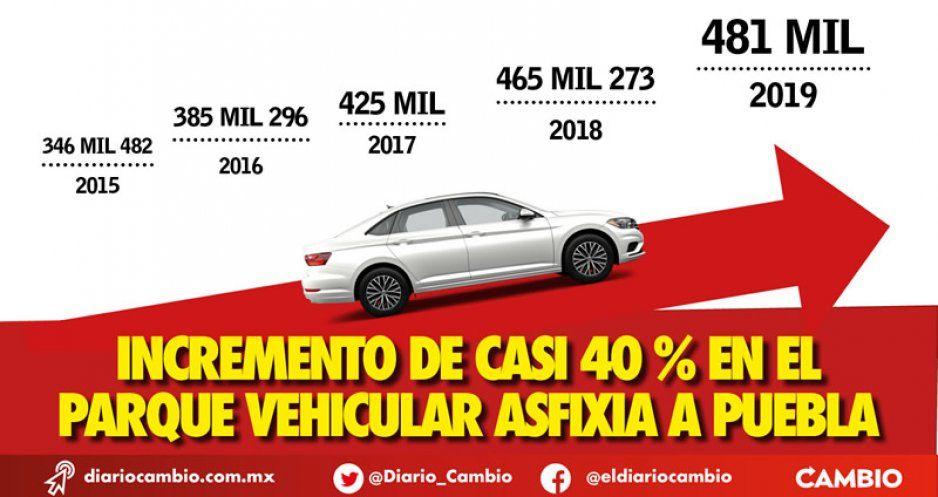 Medio millón de vehículos asfixian a la Angelópolis: el padrón creció 38 % desde 2015