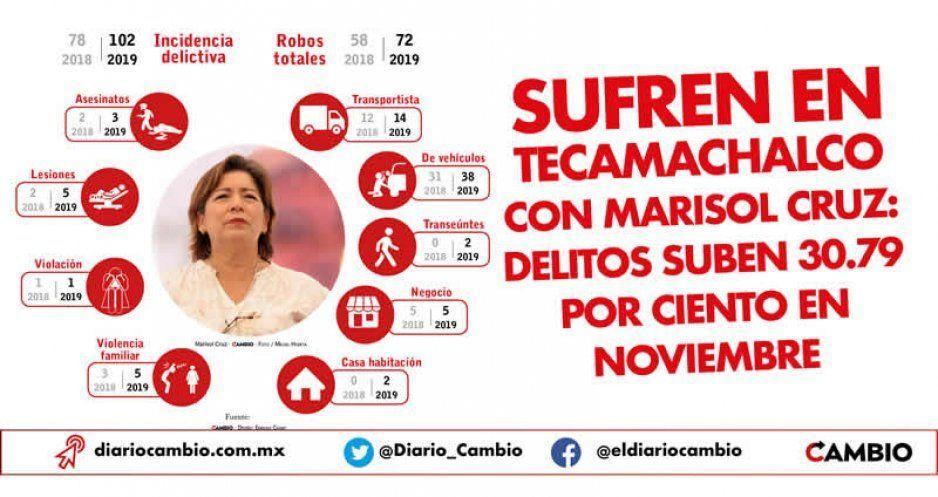 Sufren en Tecamachalco con Marisol: delitos subieron 30.79 % en noviembre