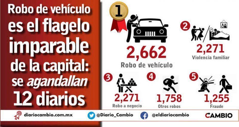 Robo de vehículo es el flagelo imparable de la capital: se agandallan 12 diarios