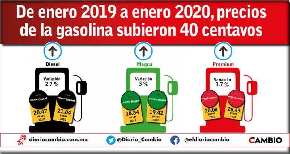 De enero 2019 a enero 2020, precios de la gasolina subieron 40 centavos