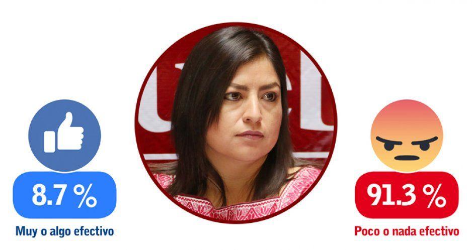 INEGI: 9 de cada 10 poblanos repudian al gobierno de Claudia