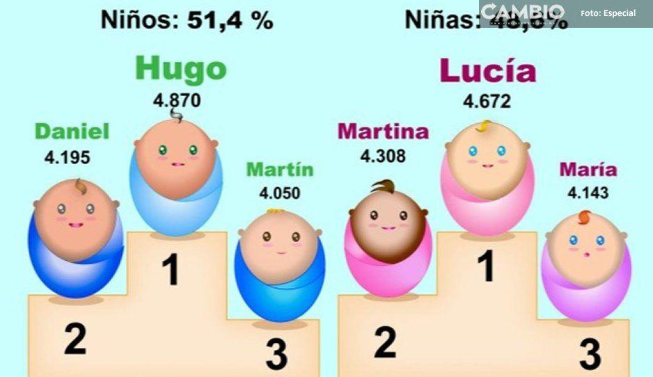 Si eres un Hernández, tienes el apellido más común en Puebla
