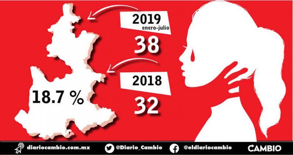 Puebla rompe récord oficial de feminicidios: registran 38 en 7 meses, en todo 2018 eran 32