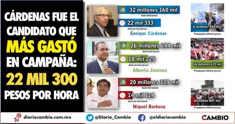 Cárdenas fue el candidato que más gastó en campaña: 22 mil 300 pesos por hora
