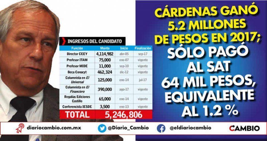 Cárdenas ganó 5.2 millones de pesos en 2017; sólo pagó al SAT 64 mil pesos, equivalente al 1.2 %