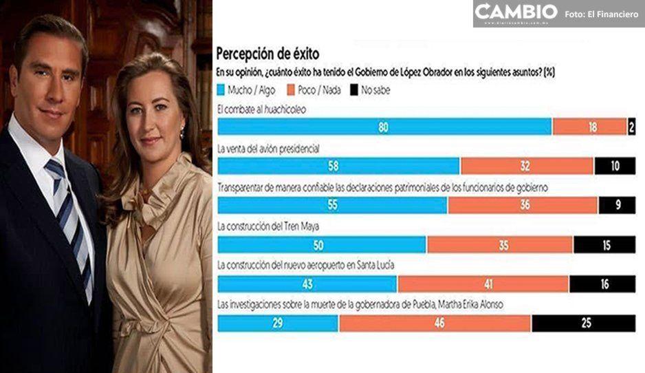 46 % reprueban a López Obrador por no finalizar investigación de la muerte de los Morenos Valle: El Financiero