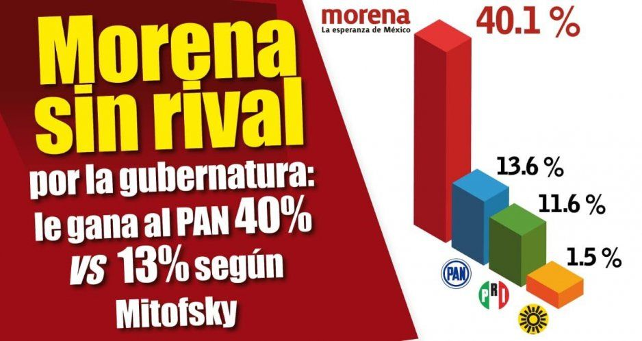Morena sin rival por la gubernatura: le gana al PAN 40% vs 13%, según Mitofsky