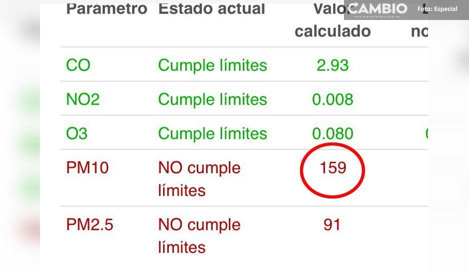 Récord de contaminación en Puebla: llega a 159 puntos IMECA