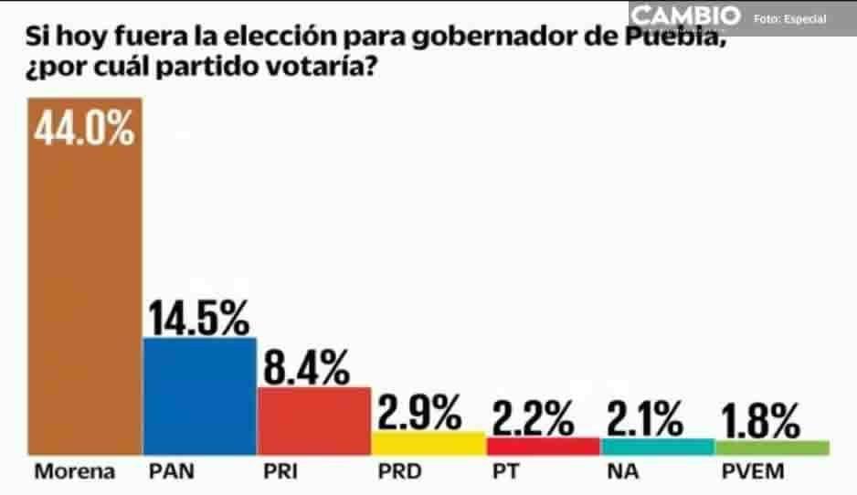 Si hoy fueran las elecciones, Barbosa arrasaría en Puebla con Morena: El Universal