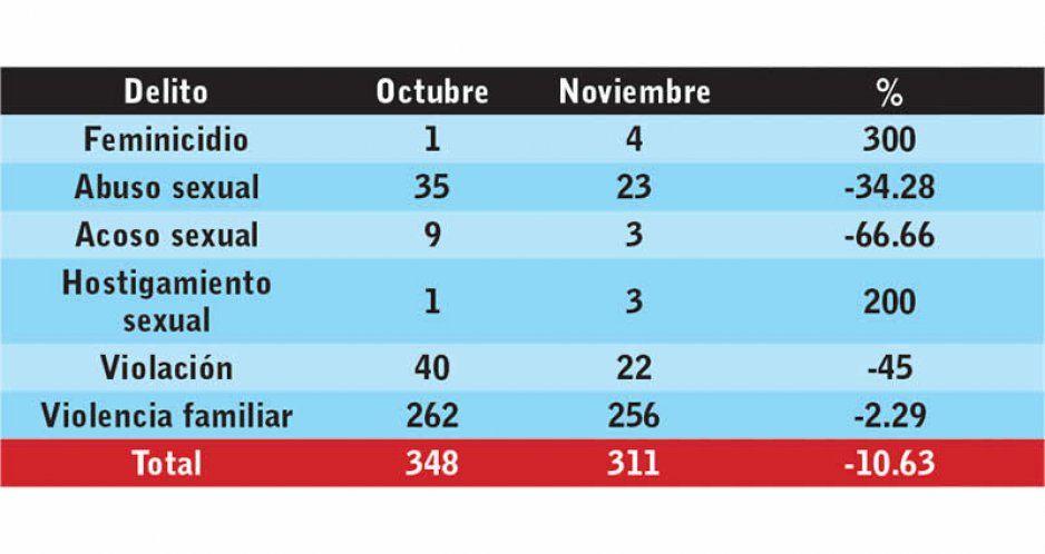 Claudia reprueba en seguridad para mujeres: aumentan 300 % feminicidios en noviembre