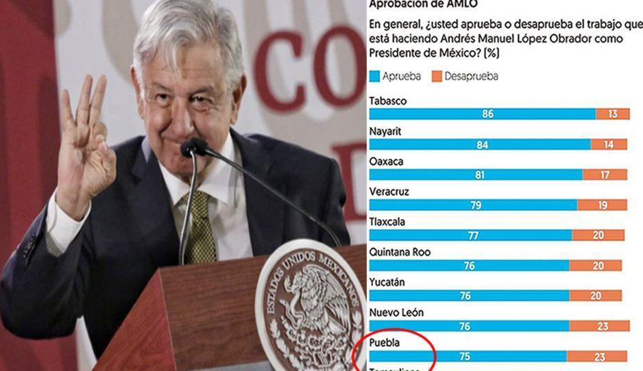 Puebla, noveno estado que quiere más a López Obrador