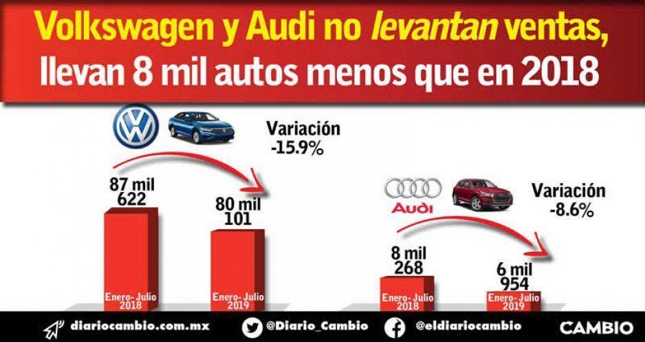 Volkswagen y Audi no levantan ventas, llevan 8 mil autos menos que en 2018