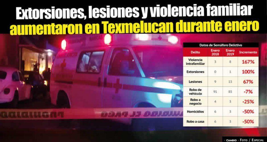 Extorsiones, lesiones y violencia familiar aumentaron en Texmelucan durante enero