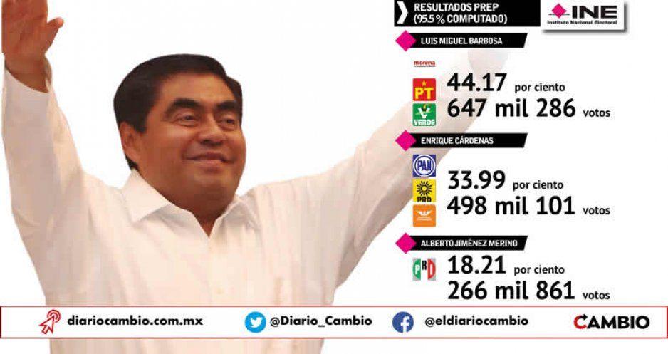 Gana Barbosa por 10 puntos: 150 mil votos de ventaja
