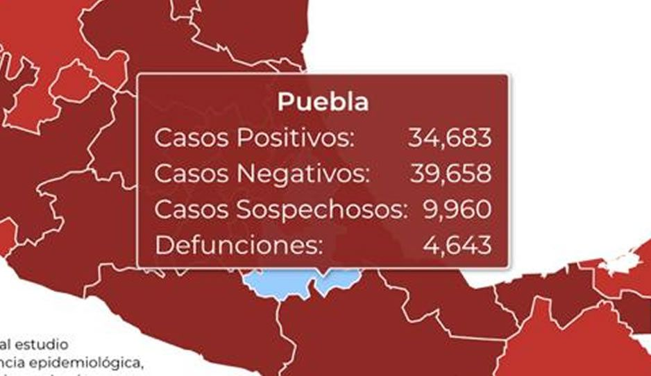 Federación reporta 4 mil 643 muertes por el virus en Puebla y 34 mil 683 contagios