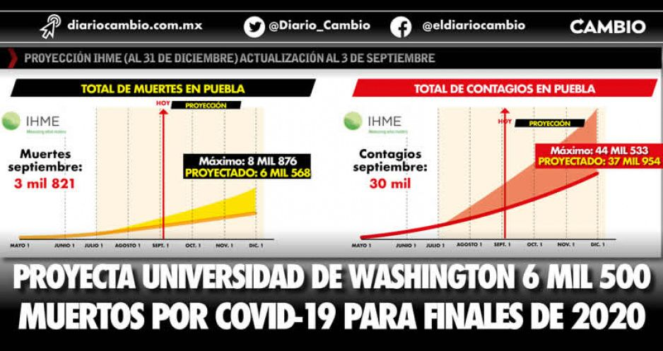 Proyecta Universidad de Washington 6 mil 500 muertos por COVID-19 para finales de 2020