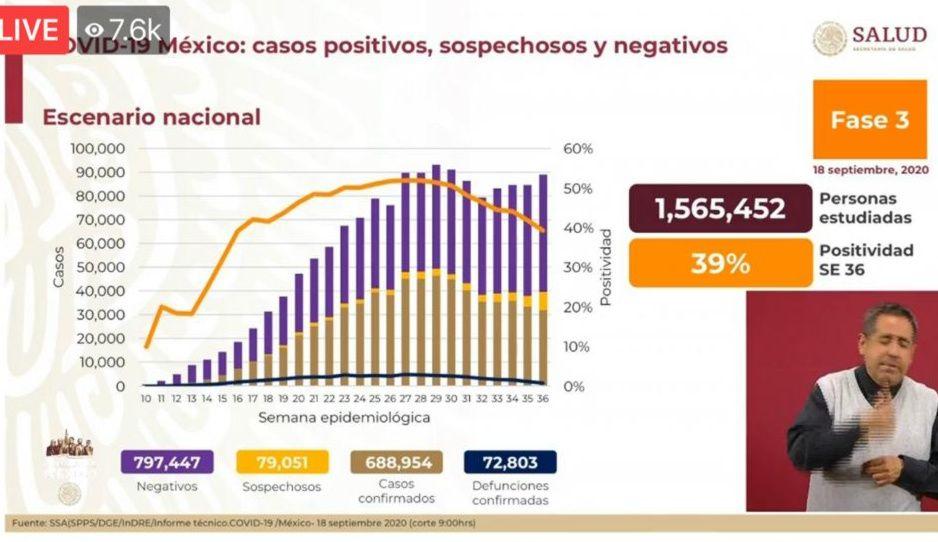 Coronavirus 18 de septiembre: México llega a 72 mil 803 muertes y contagios superan los 688 mil