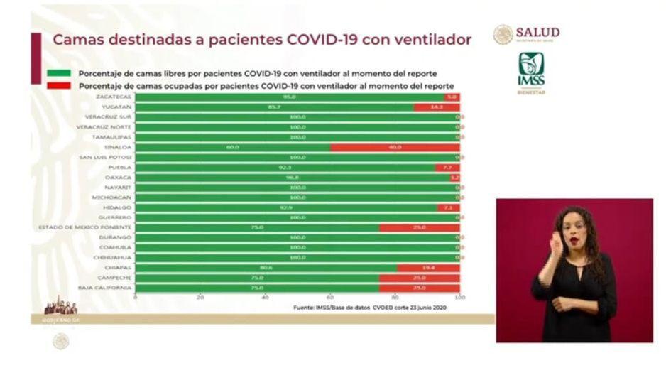 Camas disponibles para enfermos de Covid casi al 100 por ciento en unidades rurales del IMSS en Puebla