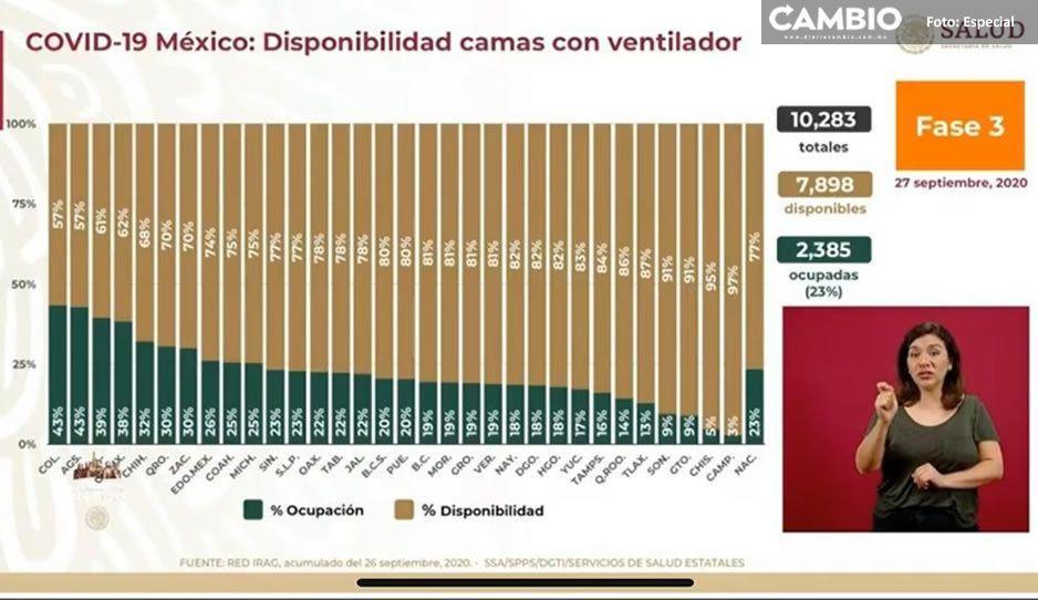 Puebla aumenta ocupación de camas con ventilador; pasa del 18 al 20 por ciento