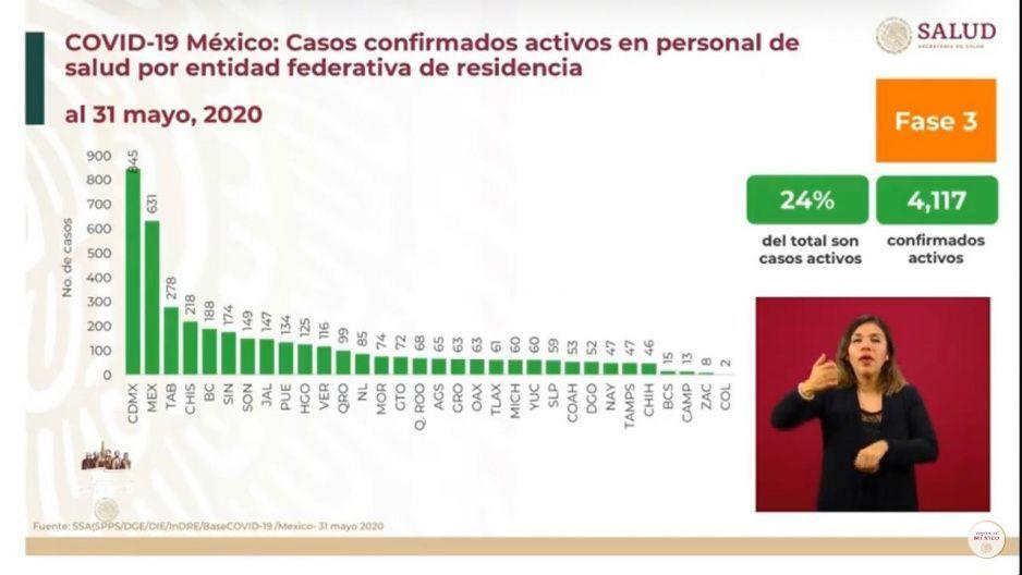 Puebla, el noveno estado con más médicos contagiados por Covid: Federación reporta 134