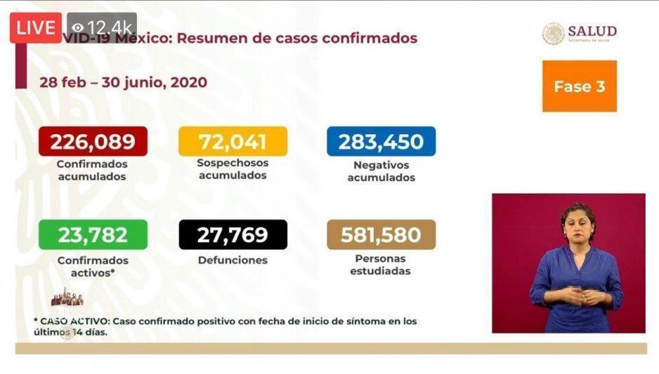 Coronavirus 30 de junio: Muertes se elevan casi a las 28 mil y contagios alcanzan los 226 mil 89 en México