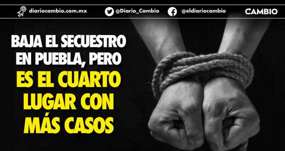 Baja el secuestro en Puebla, pero  es el cuarto lugar con más casos