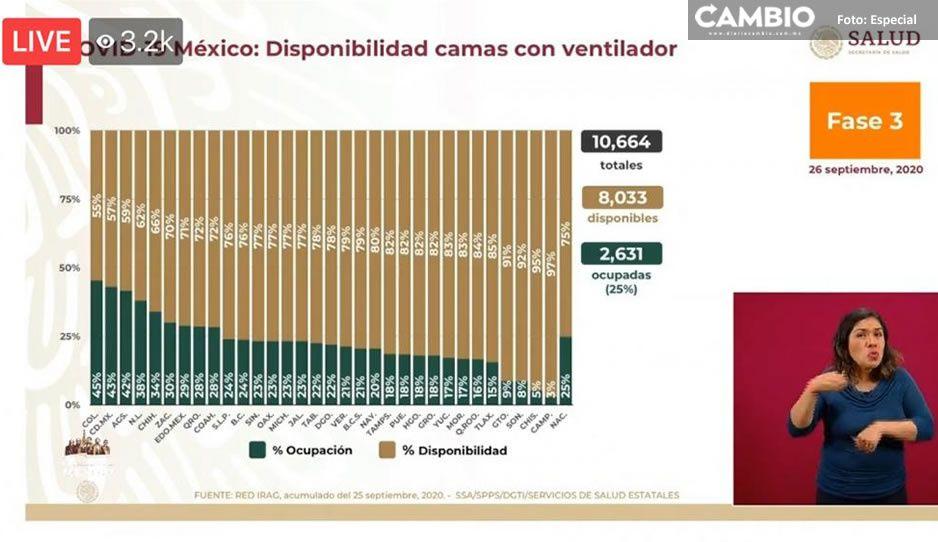 Ocupación de camas con ventilador en Puebla al 18 por ciento