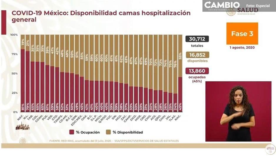 Ocupación de camas por Covid en Puebla se mantiene al 61 por ciento, Gobierno Federal