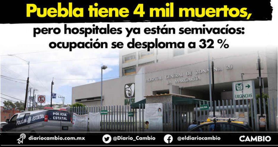 Puebla tiene 4 mil muertos, pero hospitales ya están semivacíos: ocupación se desploma a 32 %