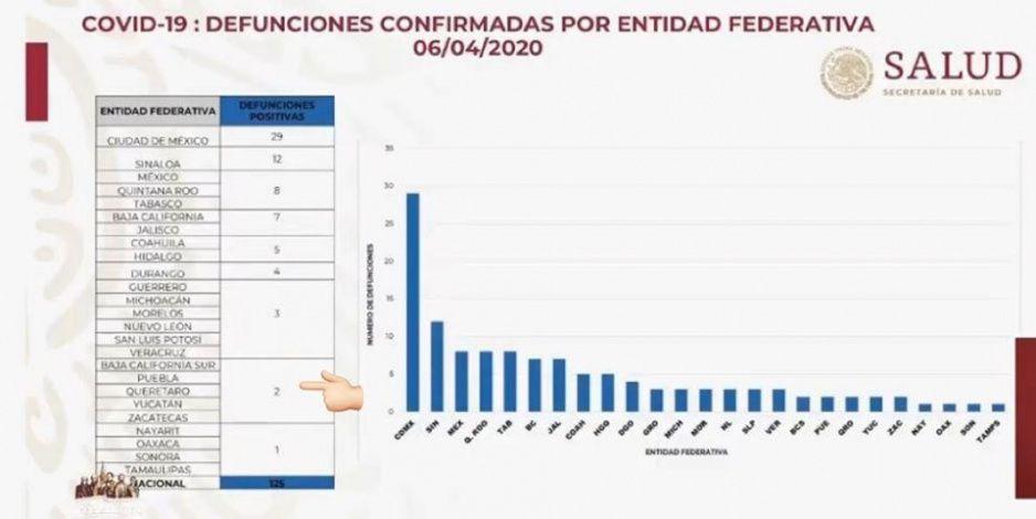 ¡No se pusieron de acuerdo! Federación solo reporta dos muertos en Puebla por Covid-19 y el estado nueve
