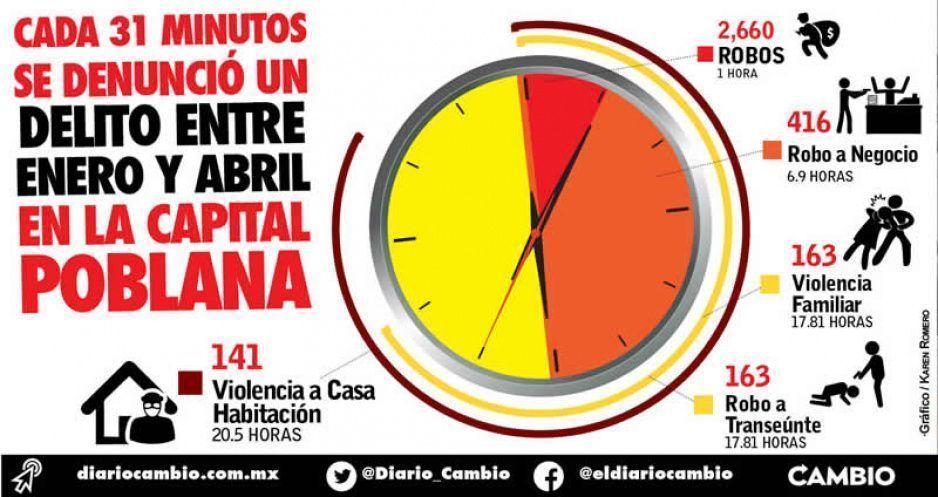 Cada 31 minutos se denunció un delito entre enero y abril en la capital poblana
